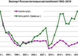 Экспортные достижения машиностроения России в2019г.Часть 2: транспортные средства