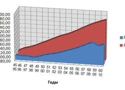 РФ до и после распада СССР. Сравнение 1945-1960 (РСФСР) и 1995-2010 (РФ)