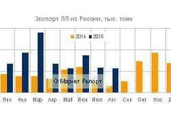 Вянваре— августе 2015 года экспорт полипропилена изРоссии вырос более чем вдва раза