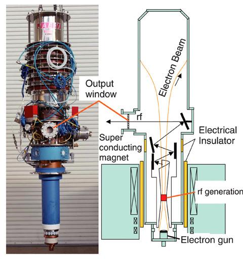 устройство гиротрона