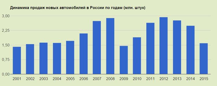 Статистика продаж новых авто по годам