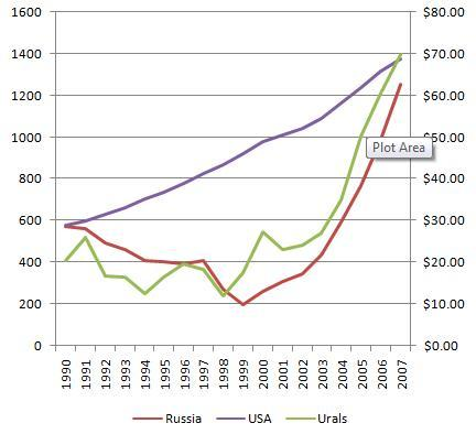 Какая доля доходов от продажи нефти и газа в