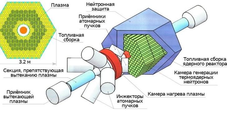 Российские физики улучшили ядерно-термоядерный реактор
