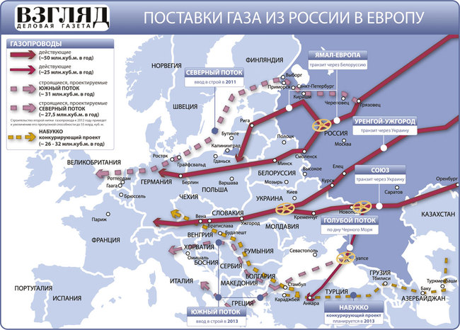Основные маршруты поставок российского газа в Европу