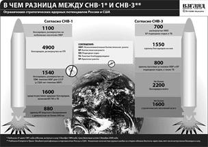 Количественные и качественные параметры ограничений стратегических наступательных вооружений России и США в договорах СНВ-1 и СНВ-3