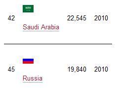 Сравнение темпов развития Саудовской Аравии и России за 10 лет
