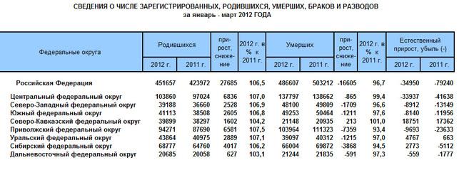 Естественное движение населения I квартал 2012 года