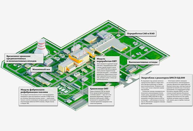 Схема энергоблока с реактором «Брест-300»