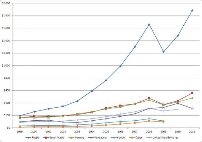 Как росли нефтегазовые доходы РФ с 1999 по 2012. год
