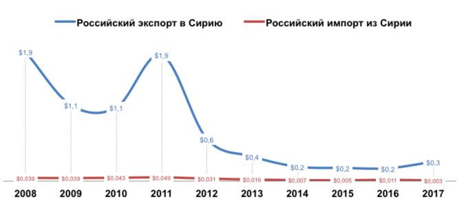 Динамика российского экспорта и импорта из Сирии за последние 10 лет (млрд долл. США)