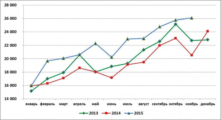 Производство говядины в России достигло нового рекорда