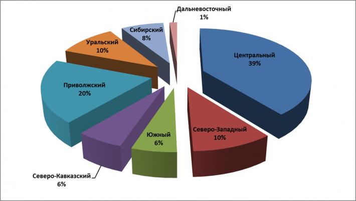 За 11 месяцев 2015 года в России произведено почти 4 млн тонн мяса и субпродуктов птицы