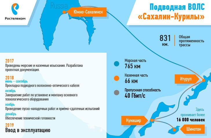 На Курильских островах появилась сотовая сеть 4G