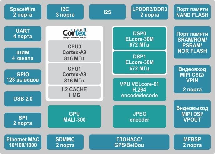 Структурная схема сигнального процессора 1892ВМ14Я