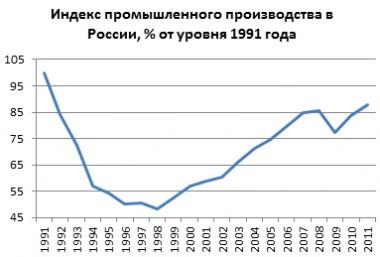 Основные экономические индикаторы России + исторические факты в истории России.