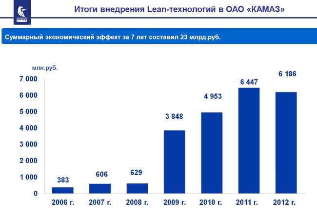 Производственная система ГАЗ завоевывает страну» - Сделано у нас