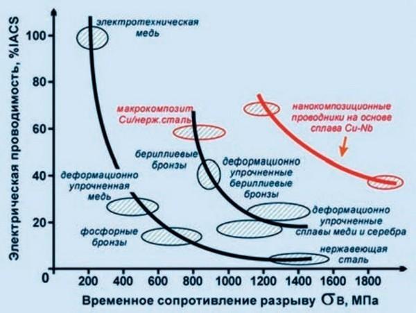Сравнительные электромеханические характеристики нового наноструктурного материала на основе Cu-Nb (по данным ОАО «ВНИИНМ» имени А.А. Бочвара)