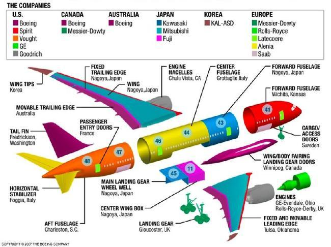 Производители компонентов самолета Боинг 787