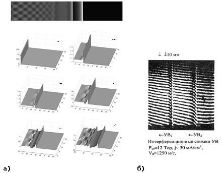 На фото: а) результаты численного моделирования расщепления фронта плоской ударной волны в неравновесной среде (2009г.); б) экспериментально полученные снимки ударной волны в работах А.И. Климова, ОИВТ РАН (2002 г.)