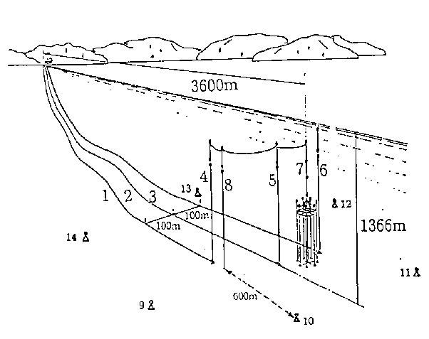 Схема связи телескопа с наземной лабораторией по подводным оптическим кабелям.