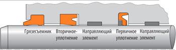 """Рис. 1. Вариант структурной схемы высоконадежной """"системы уплотнений"""" штока"""