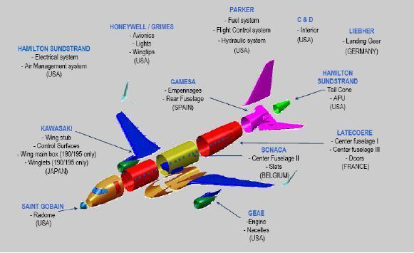 Производители компонентов самолета Embraer E-Jets