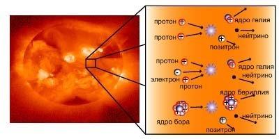 Солнечные нейтрино: рождаются в термоядерных реакциях внутри Солнца.