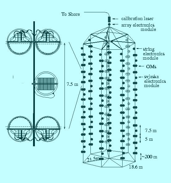 Схема телескопа НТ-200