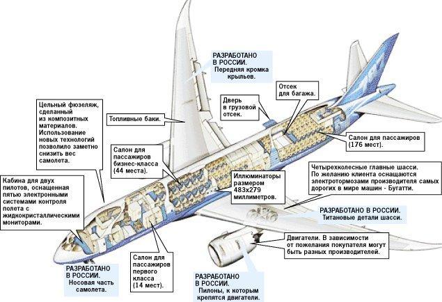 Вклад отечественных разработчиков в создание самолета Боинг 787
