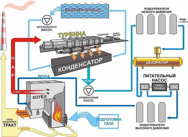Тепловая схема энергоблока Сургутской ГРЭС-2.