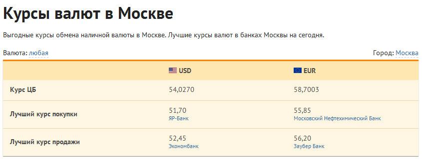 Брежнева все курс валют у москві пророчит удачу
