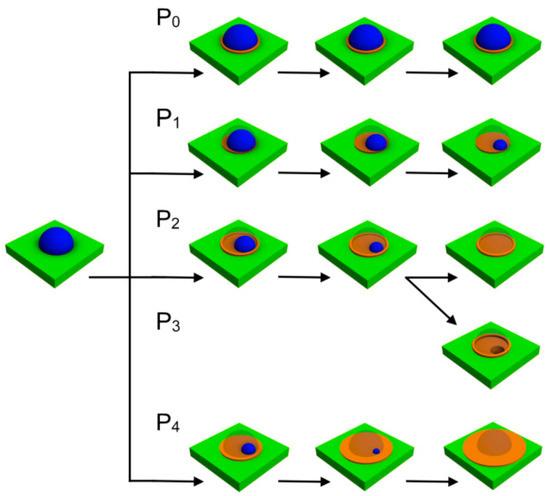 Уменьшение капель при разном давлении потока мышьяка. Источник: Balakirev et al. / Nanomaterials, 2021