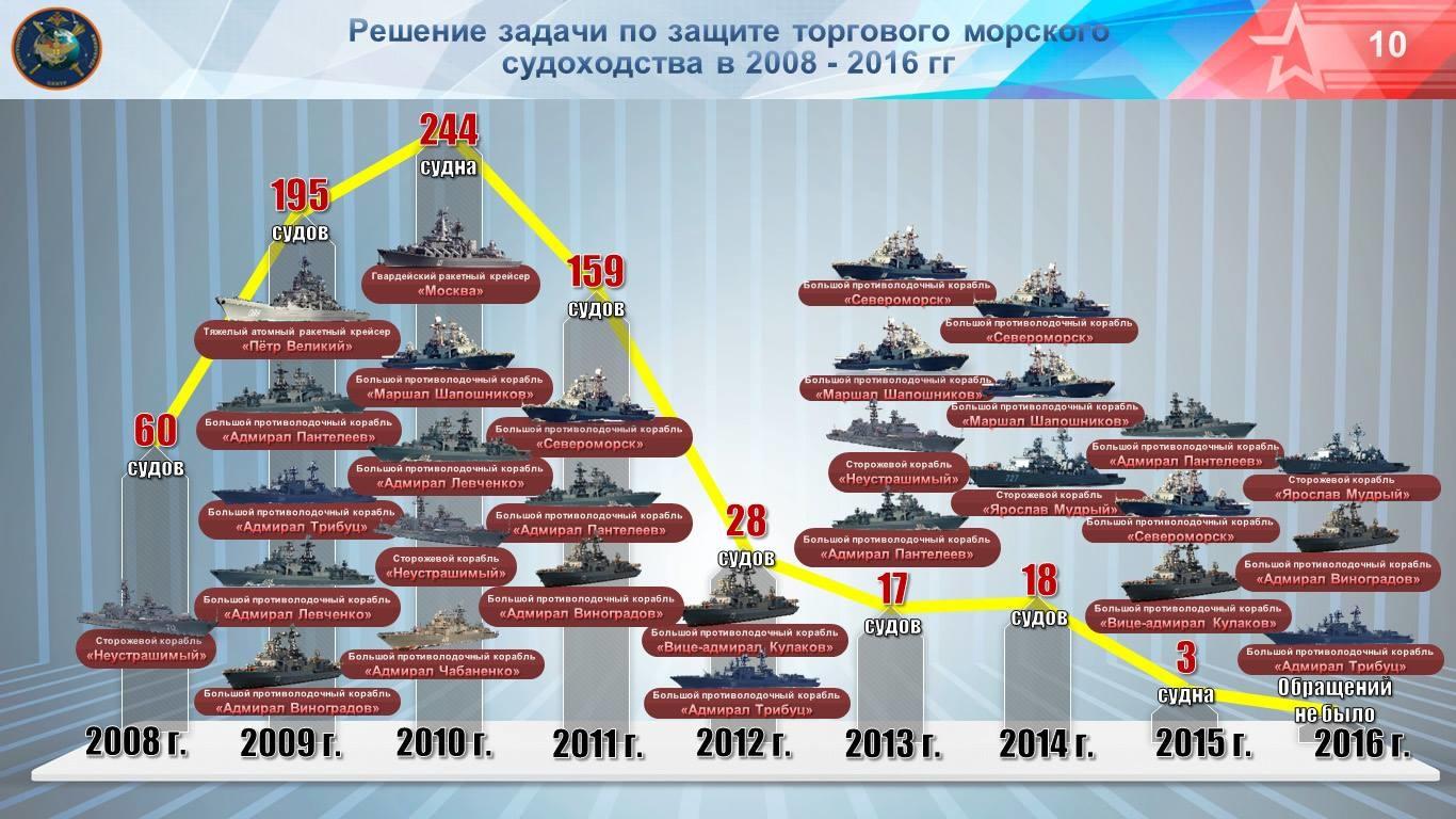 будет флоты россии сколько макияжа русские звезды