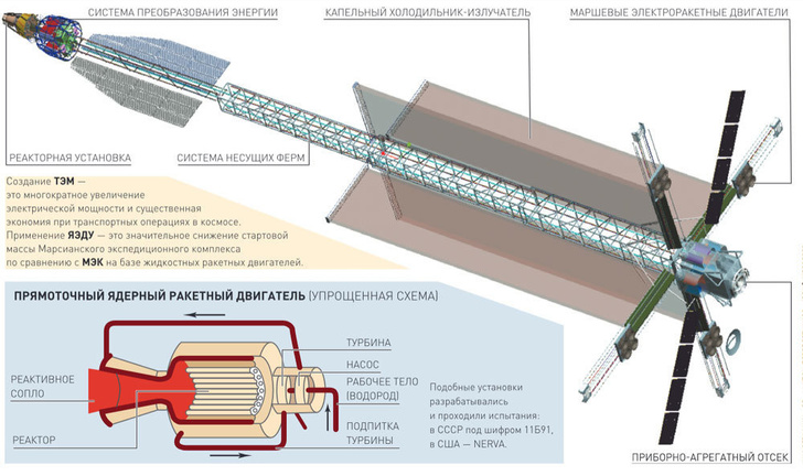 Готовится испытание системы охлаждения ядерной энергодвигательной установки в…                                          <br/>( <a href=