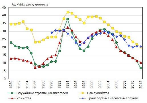Картинки по запросу цены на алкоголь график 2014