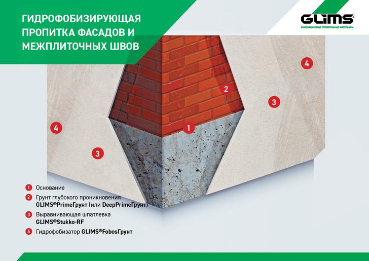 Цифрами отмечены слои и указана технологическая последовательность использования материалов