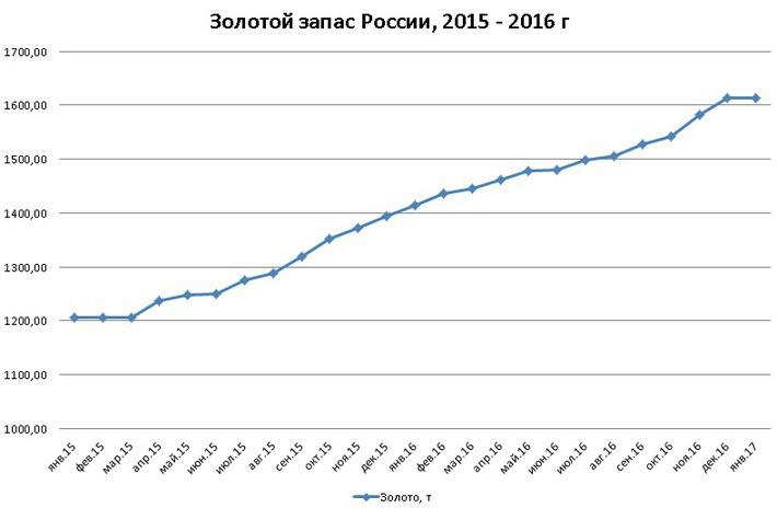 Золотой подъем: запасы «царского металла» России продолжают удивлять