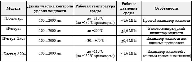 Таблица сравнения моделей