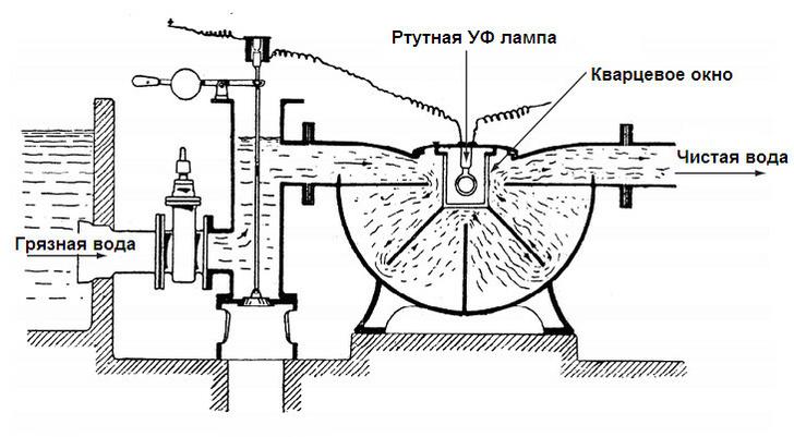 Первая станция ультрафиолетовой дезинфекции воды была построена в 1910 году в Марселе во Франции
