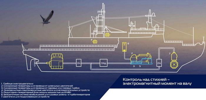 Единая система электродвижения судна