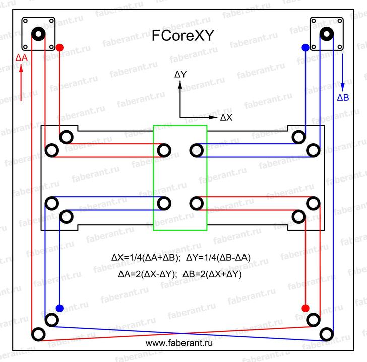 Принципиальная система перемещений FCoreXY. Красные и синие линии - ремни.
