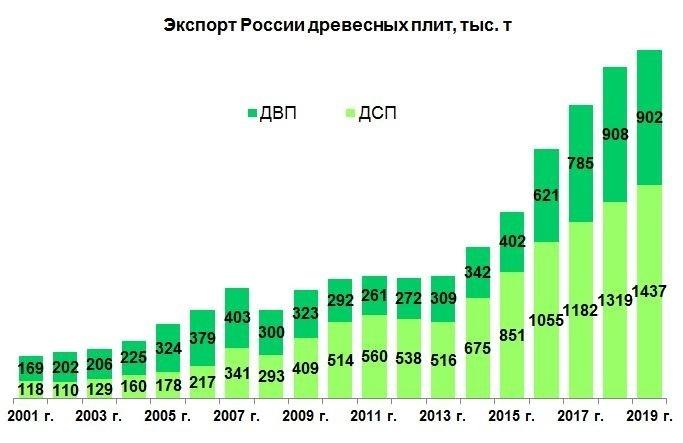 Количество рулонов туалетной бумаги на человека в России и Украине