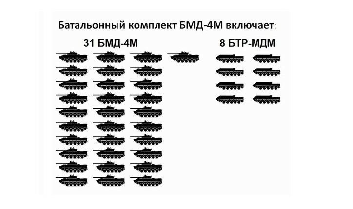 Батальонный комплект БМД-4М