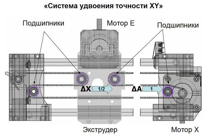 Система перемещений первой модели 3D-принтера Faberant. ΔX=1/2*ΔA