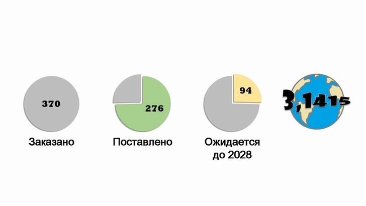 Количество заказанных и поставленных истребителей с 2009 по 2019 год.