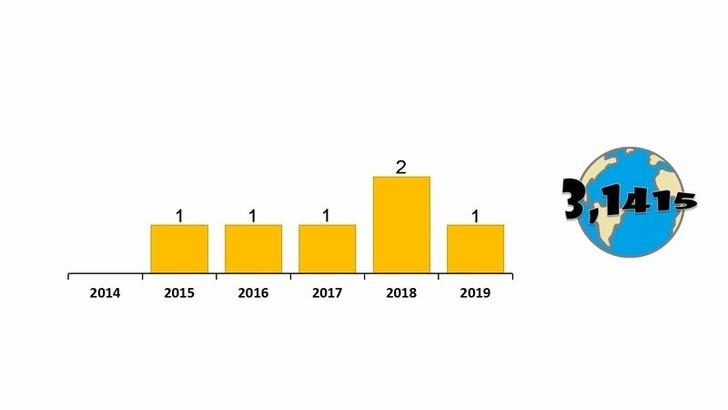 Динамика количества введёных в эксплуатацию энергоблоков АЭС.