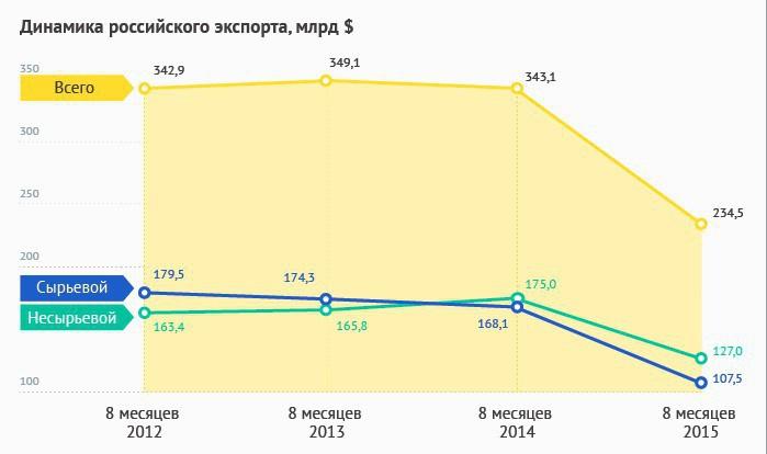 Структура российского экспорта в динамике