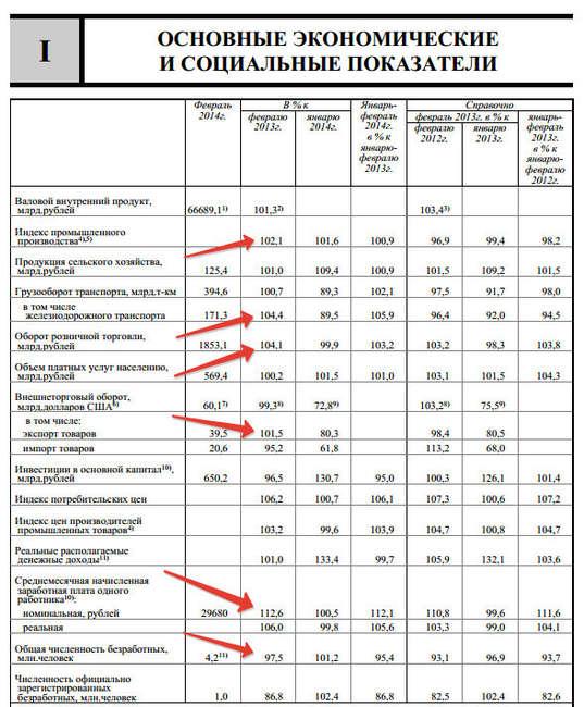 Экономические показатели за февраль 2014