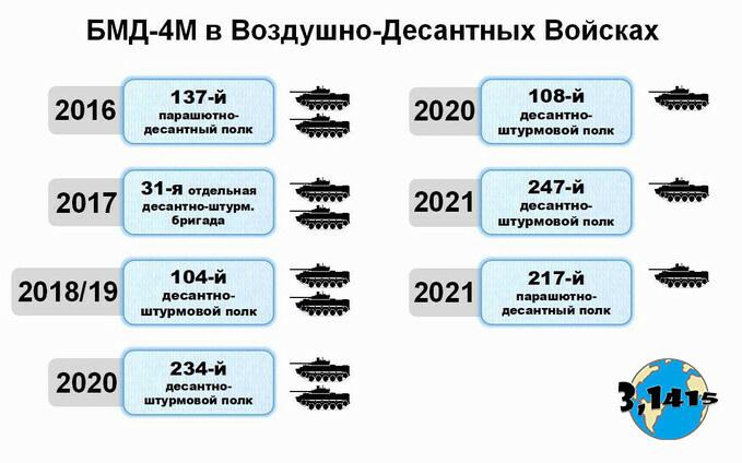 БМД-4М в войсках