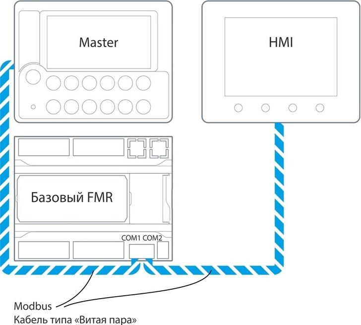 Подключение модуля FMR к двум master-устройствам